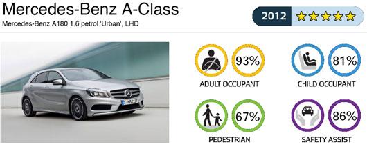 http://www.fib.is/myndir/MercedesBenz-A-class.jpg