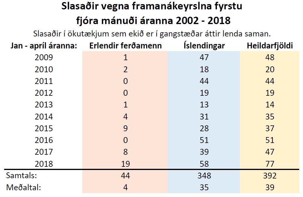 Slasaðir vegna framanákeyrslna fyrstu fjóra mánuði
